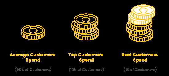 Repeat Customers Customer Spends