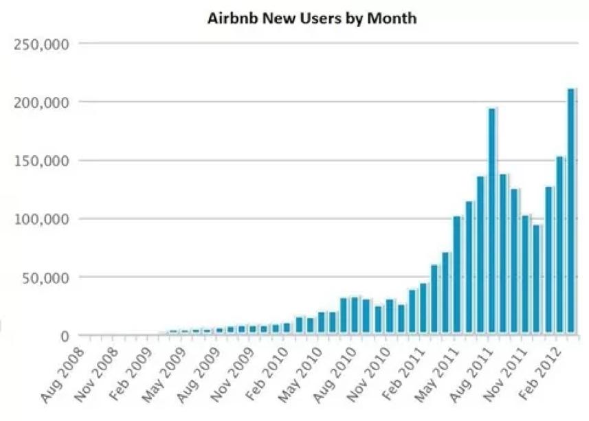 airbnbchart