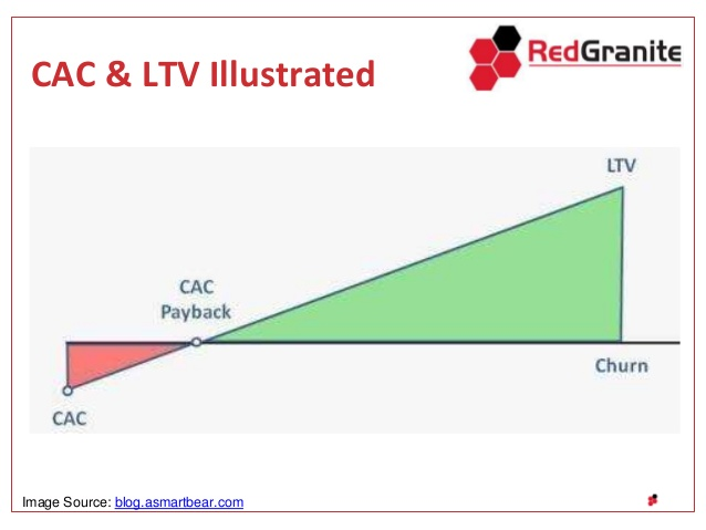 customer acquisition cost and lifetime value cac ltv 8 638