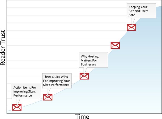 wp engine graph 1