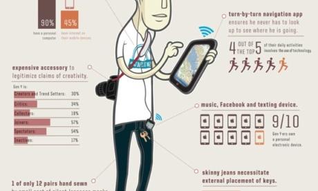 Why Does Generation Y Buy?