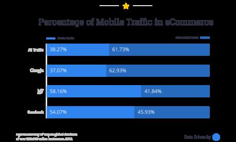 Wichtige Kennzahlen, die jedes Handelsunternehmen für bessere Umsätze messen sollte