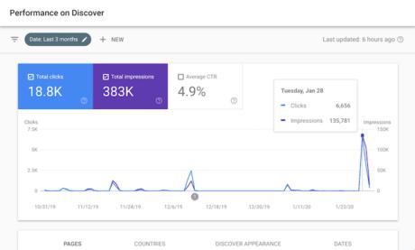 Como Eu Gerei 18.800 Visitantes do Google Sem SEO e Sem Anúncios