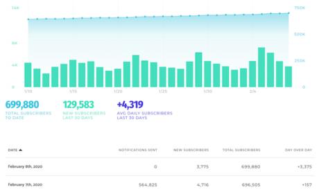 Como Eu Gerei 231.608 Visitantes para o Meu Site Usando Esse Novo Canal